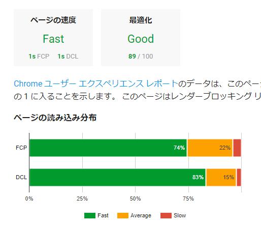 リースエンタープライズが制作したサイトのページ速度